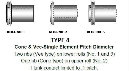 GSG - TRI-ROLL Type 4 Cone & Vee Single Element Pitch Dia  Rolls